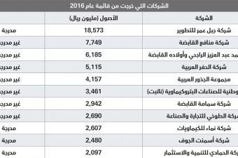 3.8 تريليون ريال أصول أكبر 100 شركة سعودية