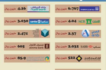 البنوك السعودية تربح 27.3 مليار ريال