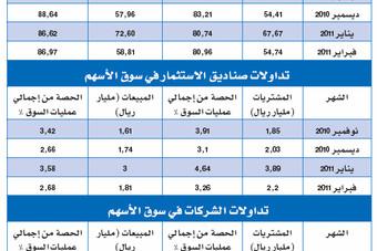 الاستثمار المؤسسي في سوق المال السعودية يسجل نموا متزنا ويتخطى 16 %