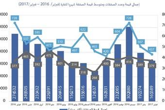 40 % تراجع سنوي للمبيعات العقارية في الكويت خلال فبراير