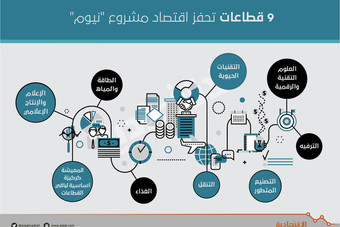 محمد بن سلمان يرسم المستقبل بمشروع «نيوم» .. والاستثمارات 500 مليار دولار