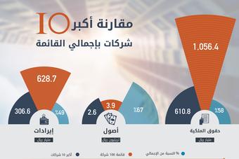 2.6 تريليون أصول أكبر 10 شركات سعودية .. 67 % من أصول القائمة
