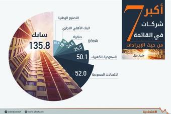 3.89 تريليون ريال أصول أكبر 100 شركة سعودية .. والإيرادات 629 مليارا
