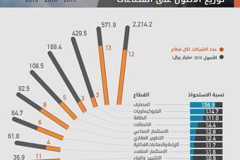 3.89 تريليون ريال أصول أكبر 100 شركة سعودية.. قطاع المصارف يستحوذ على 57 %
