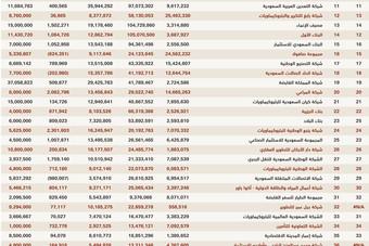 القائمة التفصيلية لأكبر 100 شركة سعودية لعام 2017