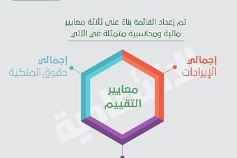 معايير القائمة .. الإيرادات والأصول وحقوق الملكية منهجيتها الأساسية