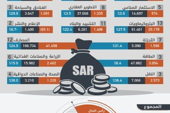 أكبر 100 شركة سعودية تحقق ربحا يعادل 19 % من رؤوس أموالها في عام