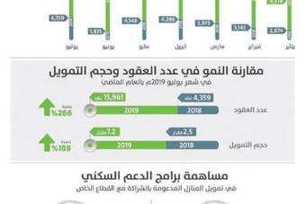 266 % قفزة في عقود القروض العقارية للأفراد .. قيمتها 7.2 مليار ريـال في يوليو
