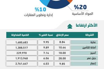 """الأسهم السعودية تصعد 2 % بدعم """"المصارف"""" .. والمؤشر يقترب من 7800 نقطة"""