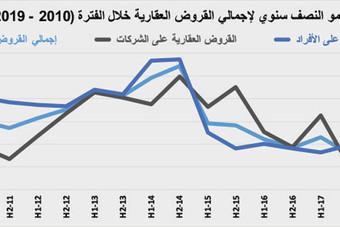 قيمة صفقات السوق العقارية تعود للانخفاض وتتراجع 18.9 % .. أقل من 3.7 مليار ريال