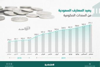 286 مليار ريال مشتريات المصارف المحلية من السندات الحكومية منذ 2015 .. قفزت 331 %