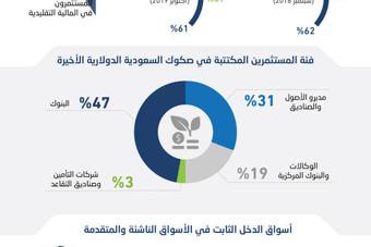 تخصيص 5 % من طرح السعودية الدولاري للمستثمرين في المالية الإسلامية
