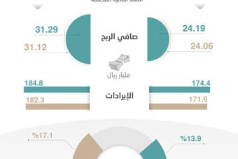 13.9 % صافي الربح لإيرادات الشركات المدرجة في الربع الثالث