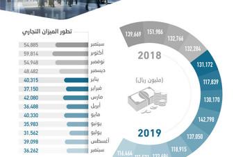 1.14 تريليون ريال التجارة الخارجية للسعودية في 9 أشهر بفائض 339 مليارا
