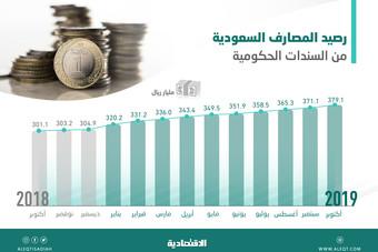 379 مليار ريال إجمالي مشتريات المصارف من السندات الحكومية .. قفزت 340 % منذ 2015