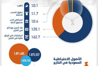 الأصول الاحتياطية السعودية في الخارج تقفز إلى 1.875 تريليون ريال بنهاية نوفمبر