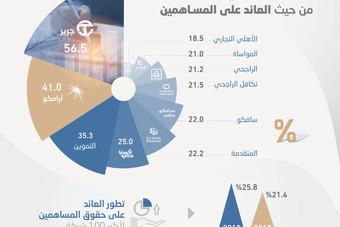 25.8 % العائد على حقوق المساهمين