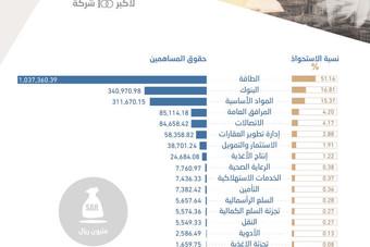حقوق المساهمين لأكبر 100 شركة سعودية تتجاوز تريليوني ريال