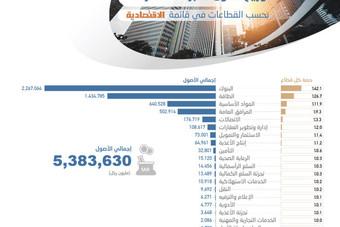 «أرامكو» ترفع أصول أكبر 100 شركة بـ 320.4 مليار ريال