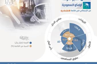 """شركة """"أرامكو"""" تتصدر لأول مرة قائمة """"الاقتصادية"""" لأكبر 100 شركة في السوق السعودية"""