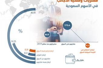 التدفقات الأجنبية للأسهم السعودية تقفز 3200 % في 11 شهرا .. بلغت 87 مليار ريال