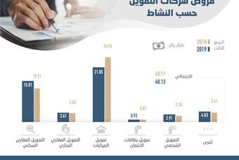 %76.6 من قروض شركات التمويل للمركبات والسكن