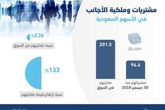 94.4 مليار ريال مشتريات أجنبية في الأسهم المحلية منذ نهاية 2018