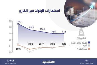 المصارف تقلص استثماراتها الخارجية بـ 77.6 مليار ريال في 4 أعوام