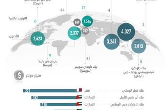 «بنك الصين» يرفع أصول المصارف الأجنبية المرخصة في السعودية إلى 18.7 تريليون دولار