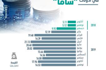 ارتفاع استثمارات المصارف في أذونات «ساما» 223 % .. بلغت 16.53 مليار ريال بنهاية نوفمبر