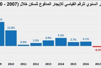 تباطؤ وتيرة الارتفاع في أسعار الأصول السكنية خلال فبراير بعد ارتفاعاتها الأعلى طوال 2019