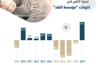 17.67 مليار ريال استثمارات المصارف في أذونات «ساما» بنهاية 2019 .. ارتفعت 78.1 %