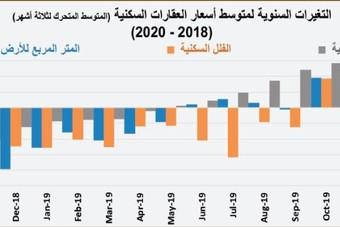 تباطؤ النمو السنوي لأسعار العقارات للشهر الثاني على التوالي بعد عام من الصعود