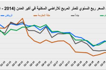 """في الأسبوع الثاني لضريبة  """" التصرفات """" .. السوق العقارية تستعيد بعض نشاطها بنمو 34.7%"""