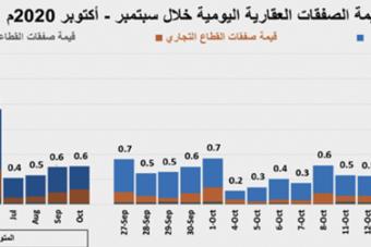 صفقة أرض تجارية في الرياض بـ 1.45 مليار ريال ترفع نشاط السوق العقارية 69.5%