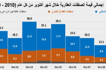 انخفاض سنوي لإجمالي قيمة صفقات السوق العقارية خلال أكتوبر  بنسبة 23.6%