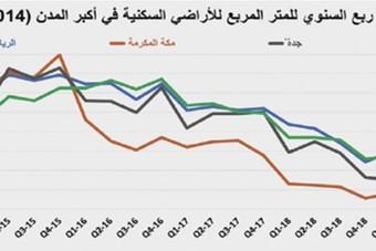 انخفاض النشاط الأسبوعي للسوق العقارية 3.4 % إلى 3 مليارات ريال