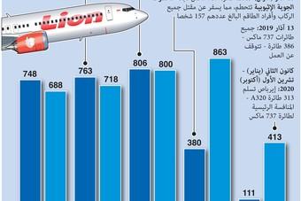 طائرة بوينغ 737 ماكس تستعد للتحليق من جديد