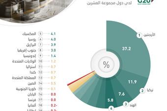 """التضخم في الأرجنتين وتركيا الأعلى في دول العشرين .. ودولتان """"صفر"""" ومثلهما بالسالب"""