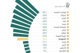 السعودية تتوسط دول العشرين في نصيب الفرد من الناتج المحلي .. أمريكا الأعلى والهند الأقل
