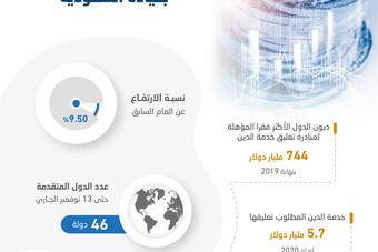 """مبادرة """"العشرين"""" لتعليق خدمة الدين .. طوق نجاة للدول الأكثر فقرا في العالم بديون 744 مليار دولار"""