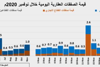 انخفاض الأداء الأسبوعي لنشاط السوق العقارية المحلية 33.5%