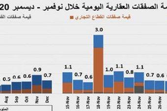 استمرار تراجع نشاط السوق العقارية للأسبوع الثالث على التوالي 18.1 %