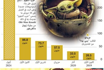 ديزني تتوقع أن يصل عدد المشتركين إلى 260 مليون في 2024