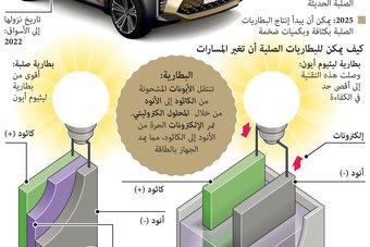 طرح سيارة كهربائية تعمل بالبطاريات الصلبة والتنقل لمدى 500 كيلومتر وشحنها خلال 10 دقائق في