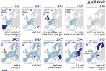 السوق الأوروبية المشتركة.. بدأت الوحدة في 1950