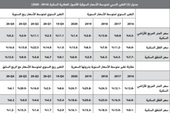 ترقب لبدء المرحلة الثانية من رسوم الأراضي البيضاء في الرياض وجدة والدمام