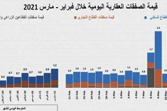 استمرار تراجع مؤشر إيجار السكن للشهر الـ 49 على التوالي .. 17%