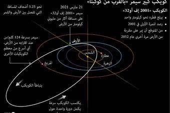 كويكب كبير سيمر على مسافة أكثر من مليوني كيلومتر من الأرض
