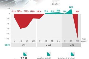 أكبر مبيعات أسبوعية للصناديق الاستثمارية في الأسهم السعودية .. الأعلى منذ عام